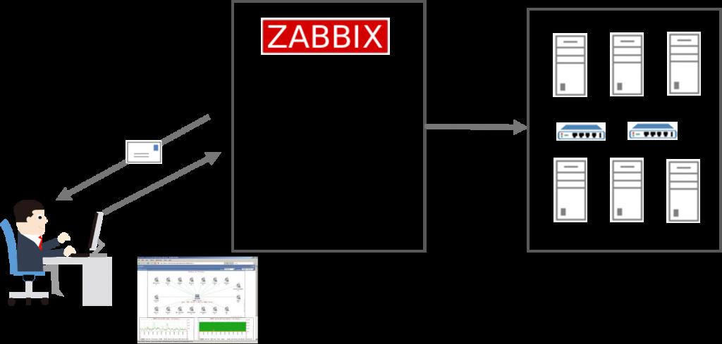 zabbix-1024x489